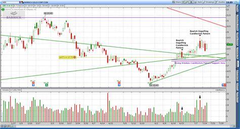 ABX Stock