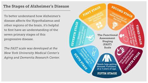Alzheimer's Dementia Stages