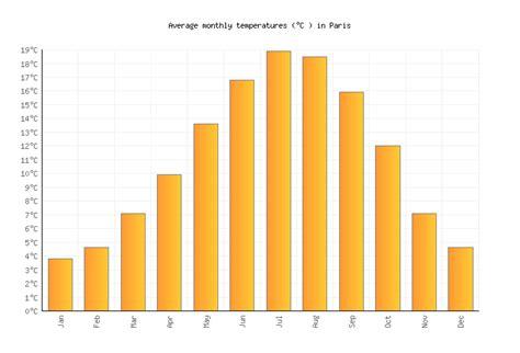 Average Weather Paris France