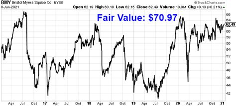 Bmy Stock Dividend