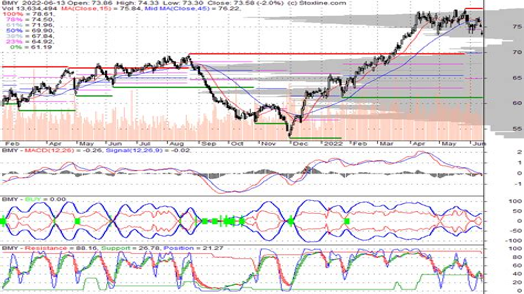 Bmy Stock News