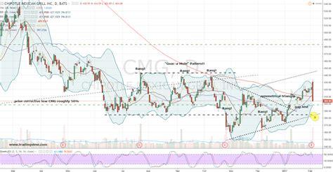 CMG Stock