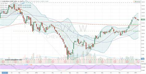 CVX Stock