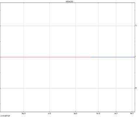 DSCI Stock