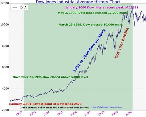 Dow Jones Industrial Average History Chart