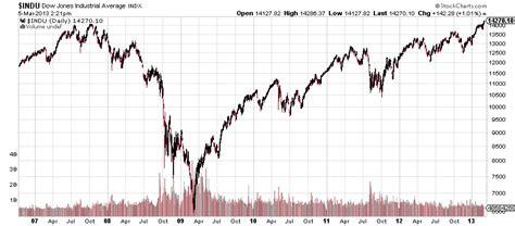 Dow Jones Stock Market Graph