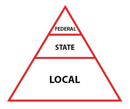 Federal State Local