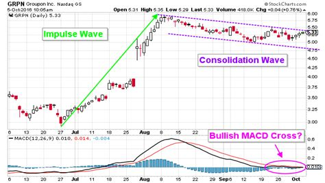 GRPN Stock