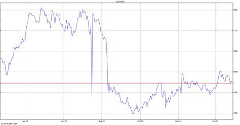 GSK Stock