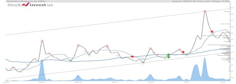 HEB Stock Symbol