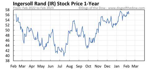 Ir Stock Price Today