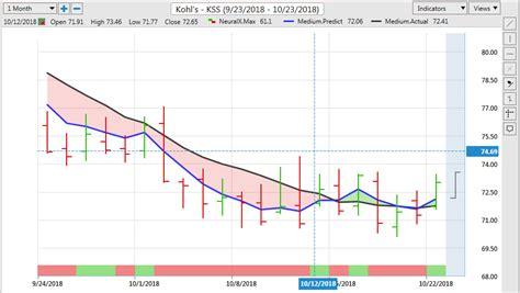 KSS Stock