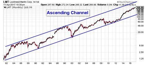 Lockheed Martin Stock Market For