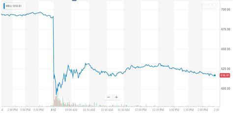 MercadoLibre Stock