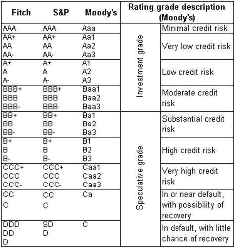 Moody's Ba1 Rating