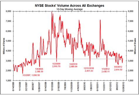 NYSE Stock Graph
