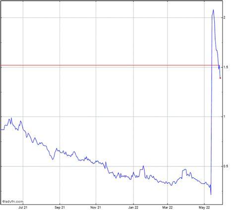 Rockwell Med Stock
