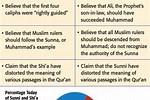 Shiite versus Sunni