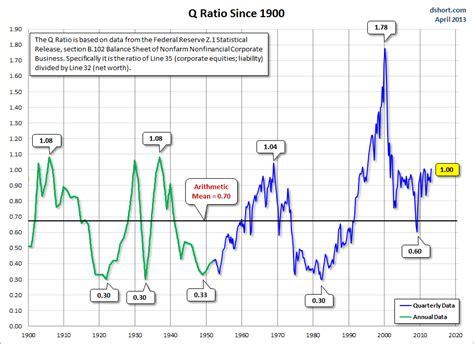 Stock Market Q