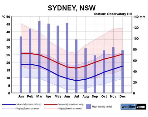 Sydney Weather by Month