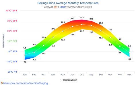 Tempature in Beijing China