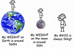 The Difference Between Mass and Weight for a 7 Grader