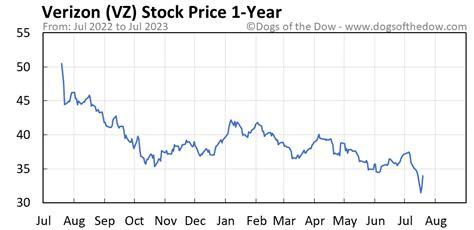 VZ Stock Price History