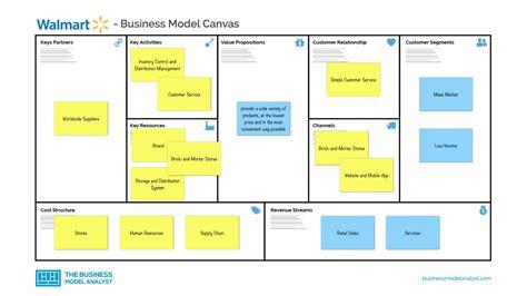 Walmart Business Model