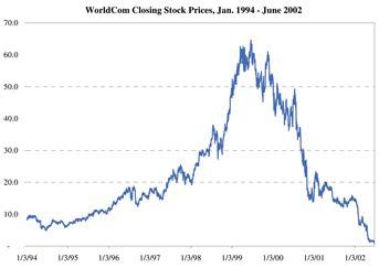 Worldcom Stock
