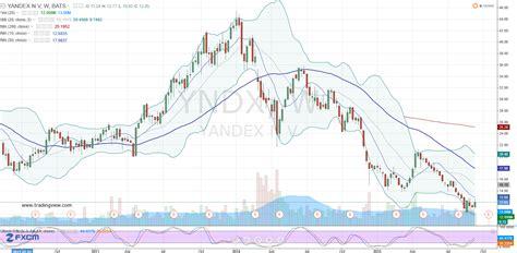 YNDX Stock