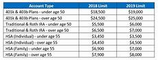 Essential Plan Income Chart 2019 Changes To Retirement Plan Limits Medicare And Social