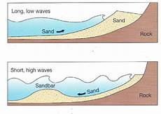 how sand forms how to read waves lesson 1 types of breaks surf with