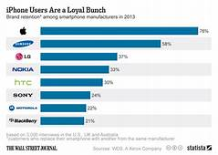 Chart IPhone Users Are A Loyal Bunch  Statista