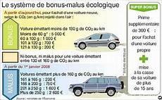 Le Bonus Malus 233 Cologique Maintenu En 2009 Et Un Plan De