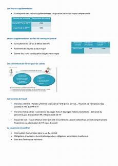 Modification Individuelle Du Contrat De Travail by Droit Du Travail
