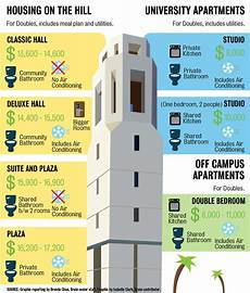 ucla housing meal plan graphic comparing housing options at ucla daily bruin