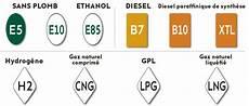 E5 E10 E85 B7 Cng Les Nouveaux Noms Des Carburants
