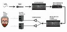 pro audio geekz basic analog signal flow pt 1