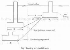 min depth of what s the minimum depth of a foundation quora