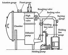 90 heater vacuum diagram conductance throughput in vacuum pipelines