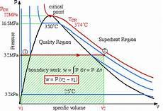 Compressing Saturated Vapor Help Heat Transfer