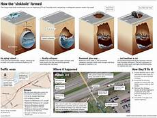 graphic how the sinkhole formed