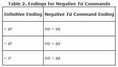 t 250 commands