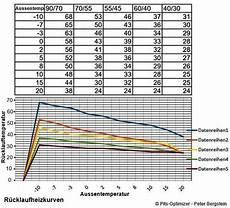die richtige heizkurve voraussetzung f 252 r einen