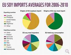 The Market For Soy In Europe Wwf
