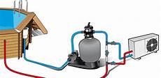 Fonctionnement Pompe A Chaleur Piscine Isolation Id 233 Es