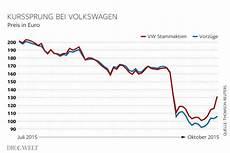 volkswagen aktienkurs schie 223 t pl 246 tzlich in die h 246 he die