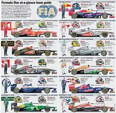 formel 1 teams formula 1 rule changes for the 2013 season corner balance