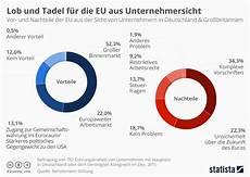 Infografik Vor Und Nachteile Der Eu F 252 R Unternehmer