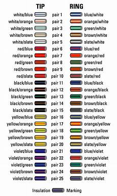 cable color code chart oh how many times coding cable color